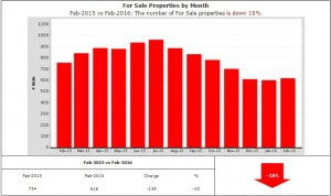 Homes for sale down 18%