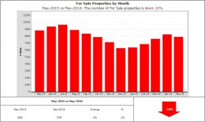 Homes for sale down 10%