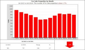 Homes for sale down 17%